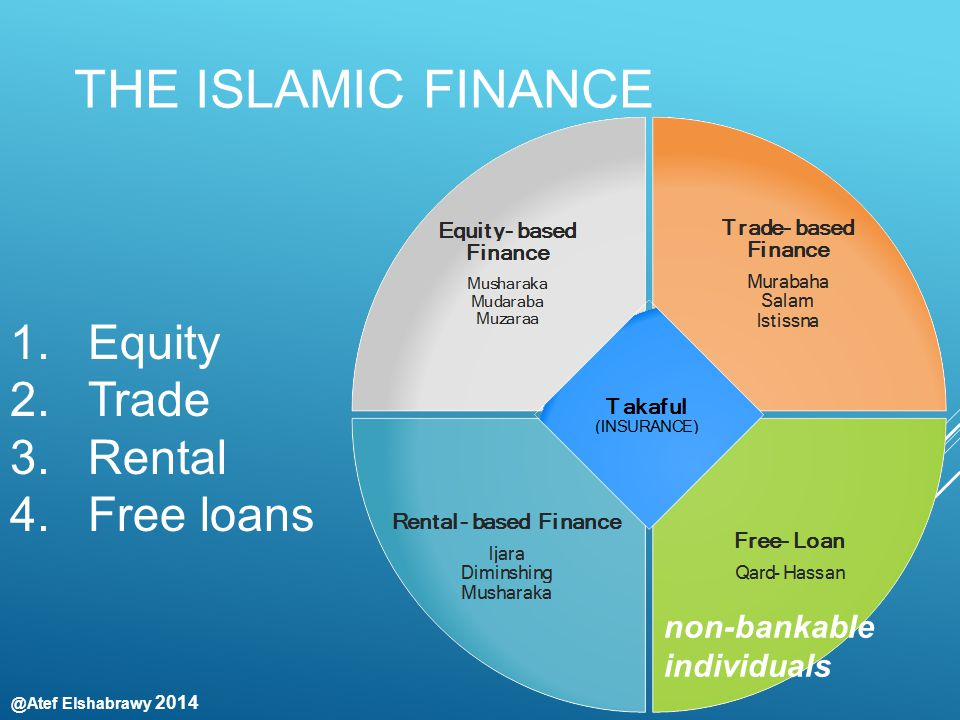 @Atef Elshabrawy 2014 THE ISLAMIC FINANCE 1. Equity 2. Trade 3. Rental 4. Free loans non-bankable individuals