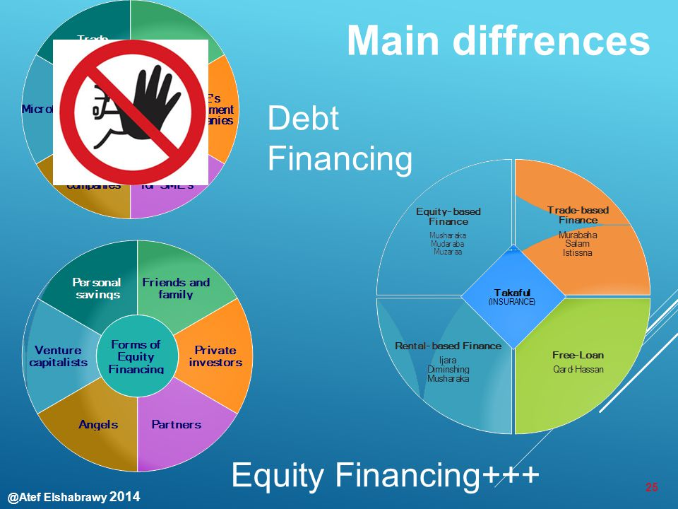 @Atef Elshabrawy 2014 Main diffrences 25 Equity Financing+++ Debt Financing