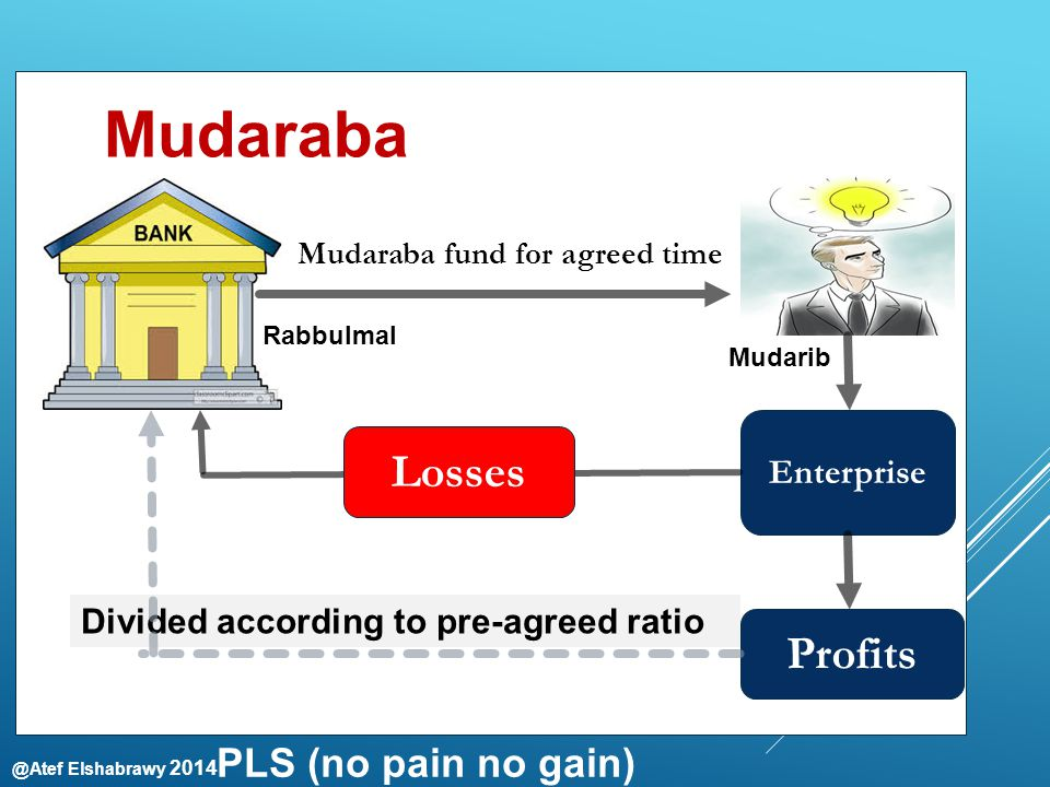 @Atef Elshabrawy 2014 Mudarib Rabbulmal Profits Enterprise Divided according to pre-agreed ratio Mudaraba fund for agreed time Losses Mudaraba PLS (no