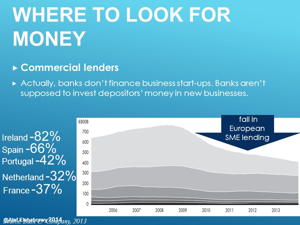 @Atef Elshabrawy 2014 WHERE TO LOOK FOR MONEY  Commercial lenders  Actually, banks don't finance business start-ups. Banks aren't supposed to invest
