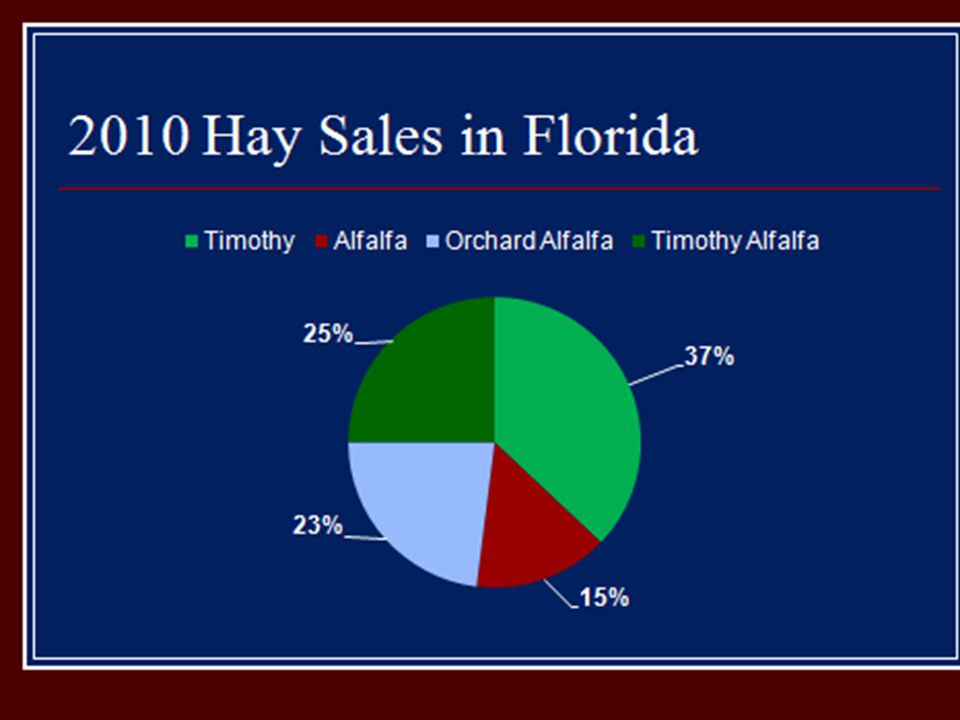 Trends in the Equine Hay Market Timothy hay and low-mid alfalfa mixes are at an all time high demand Big influences from S.