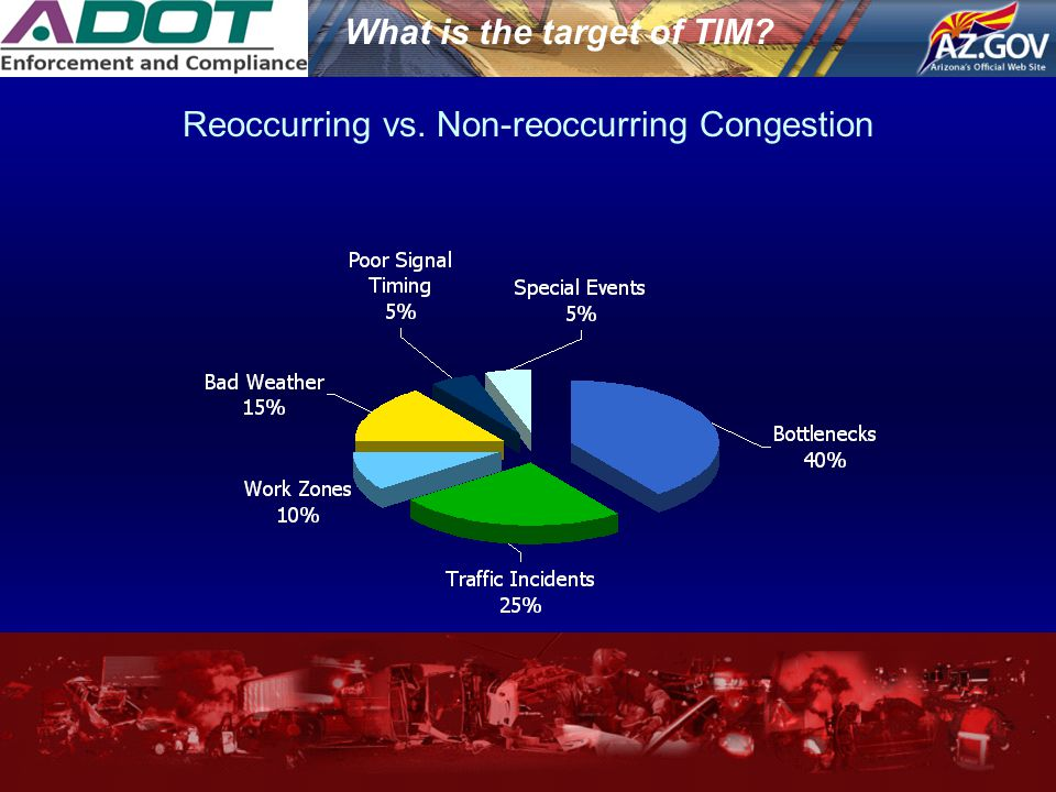 What is the target of TIM? Reoccurring vs. Non-reoccurring Congestion