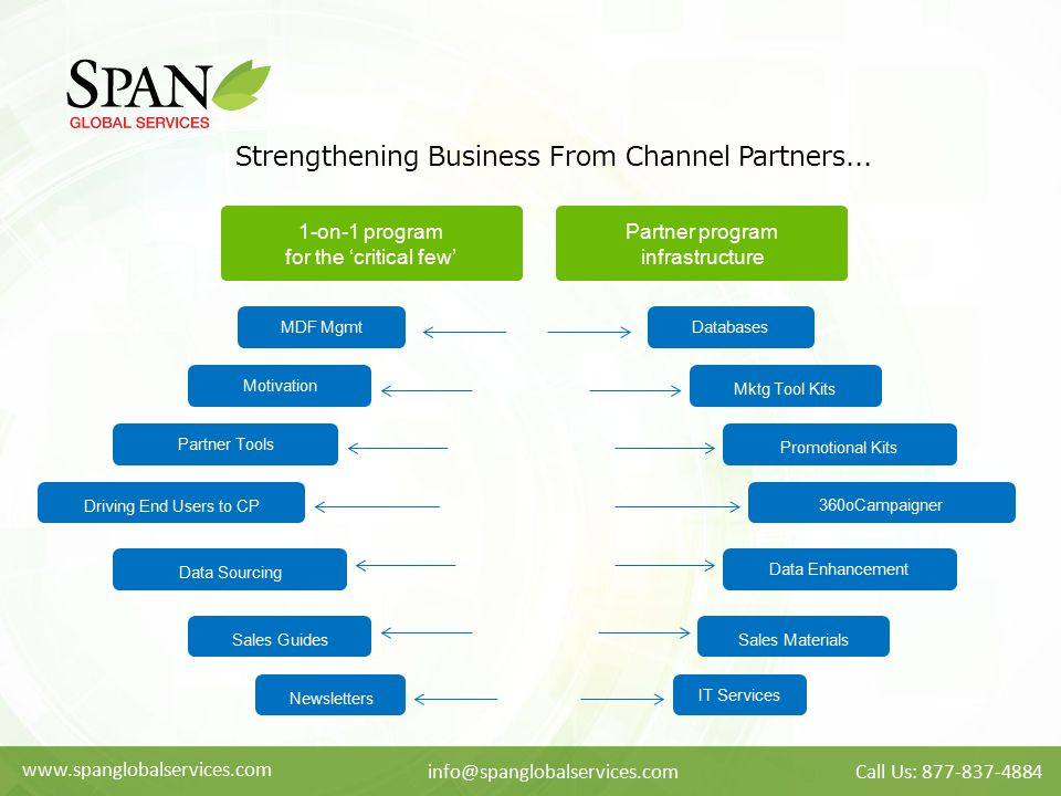 www.spanglobalservices.com info@spanglobalservices.comCall Us: 877-837-4884 Strengthening Business From Channel Partners... 1-on-1 program for the 'cr