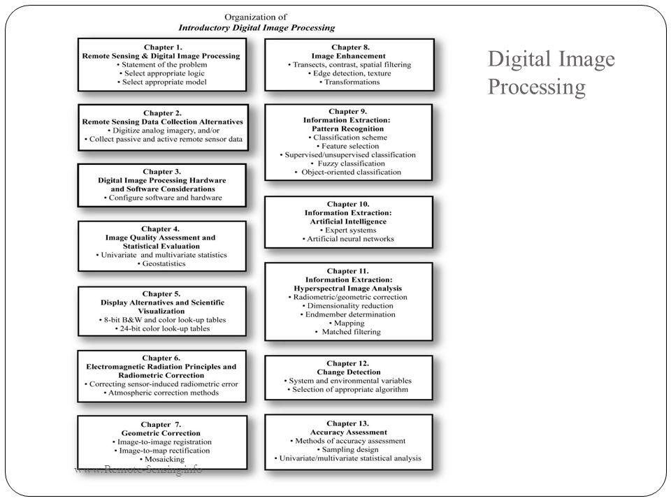 Digital Image Processing www.Remote-Sensing.info