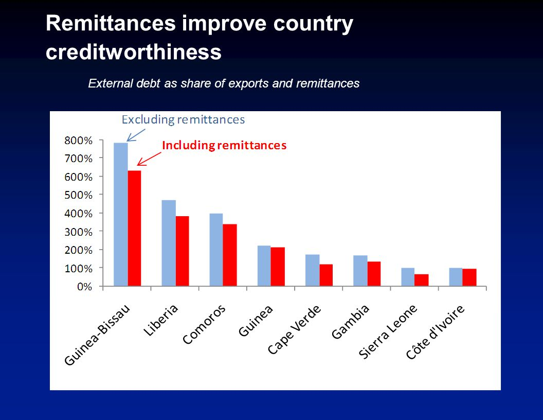 Remittances improve country creditworthiness External debt as share of exports and remittances