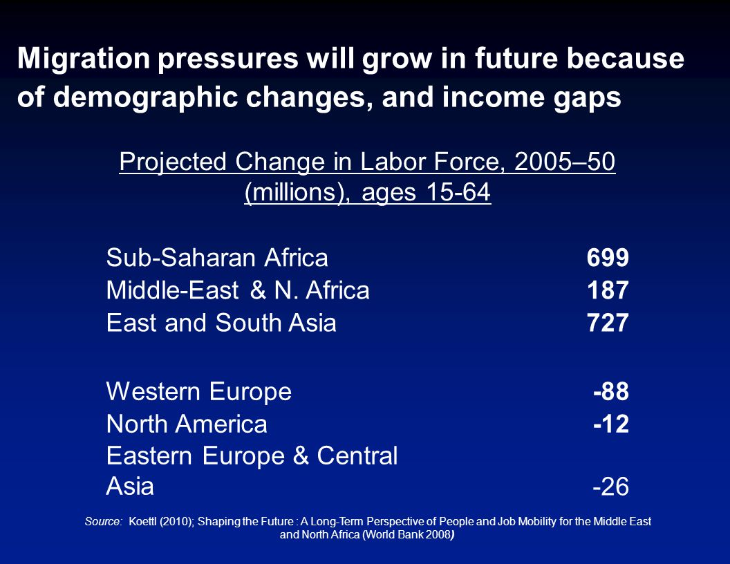 Migration pressures will grow in future because of demographic changes, and income gaps Projected Change in Labor Force, 2005–50 (millions), ages 15-64 Sub-Saharan Africa699 Middle-East & N.