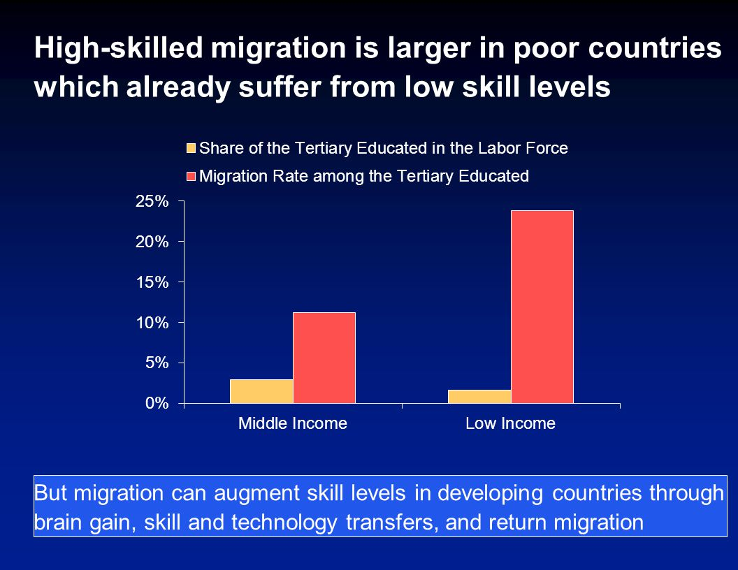 High-skilled migration is larger in poor countries which already suffer from low skill levels But migration can augment skill levels in developing countries through brain gain, skill and technology transfers, and return migration