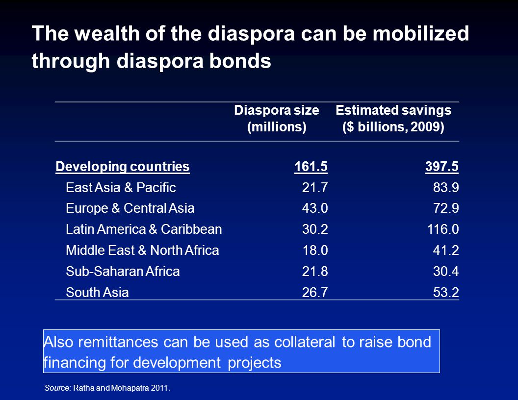 The wealth of the diaspora can be mobilized through diaspora bonds Diaspora size (millions) Estimated savings ($ billions, 2009) Developing countries161.5397.5 East Asia & Pacific21.783.9 Europe & Central Asia43.072.9 Latin America & Caribbean30.2116.0 Middle East & North Africa18.041.2 Sub-Saharan Africa21.830.4 South Asia26.753.2 Source: Ratha and Mohapatra 2011.