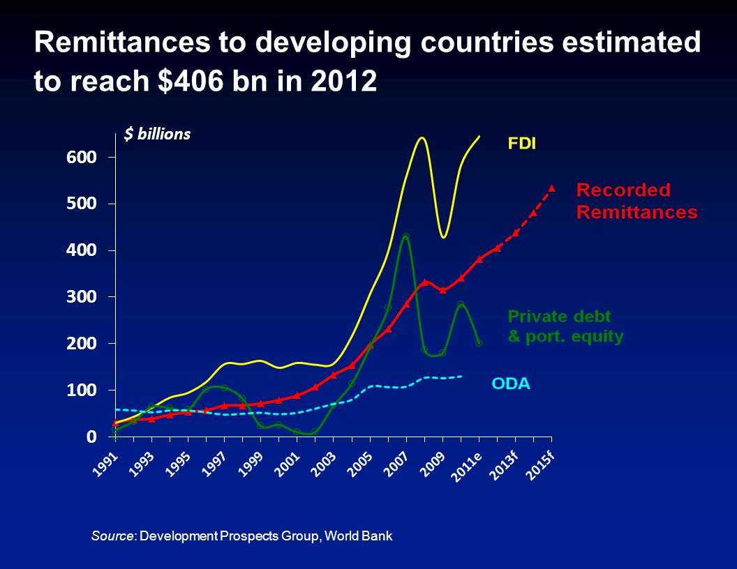 Remittances to developing countries estimated to reach $406 bn in 2012 Source: Development Prospects Group, World Bank