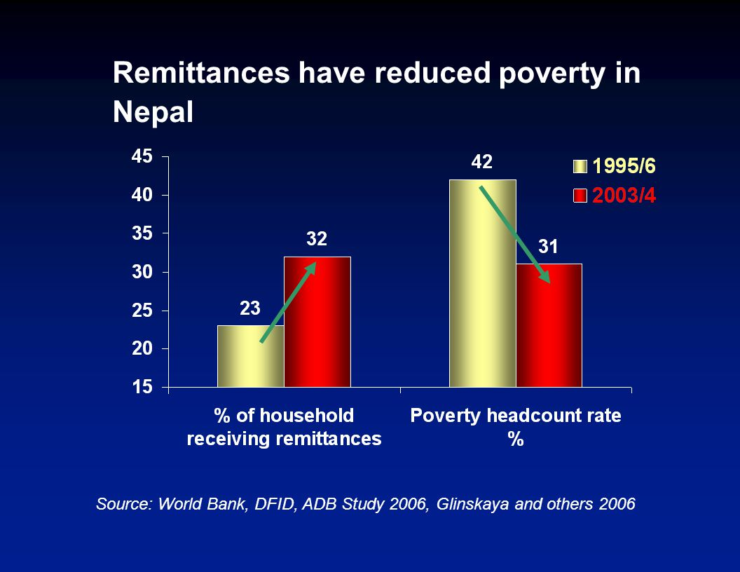 Remittances have reduced poverty in Nepal Source: World Bank, DFID, ADB Study 2006, Glinskaya and others 2006