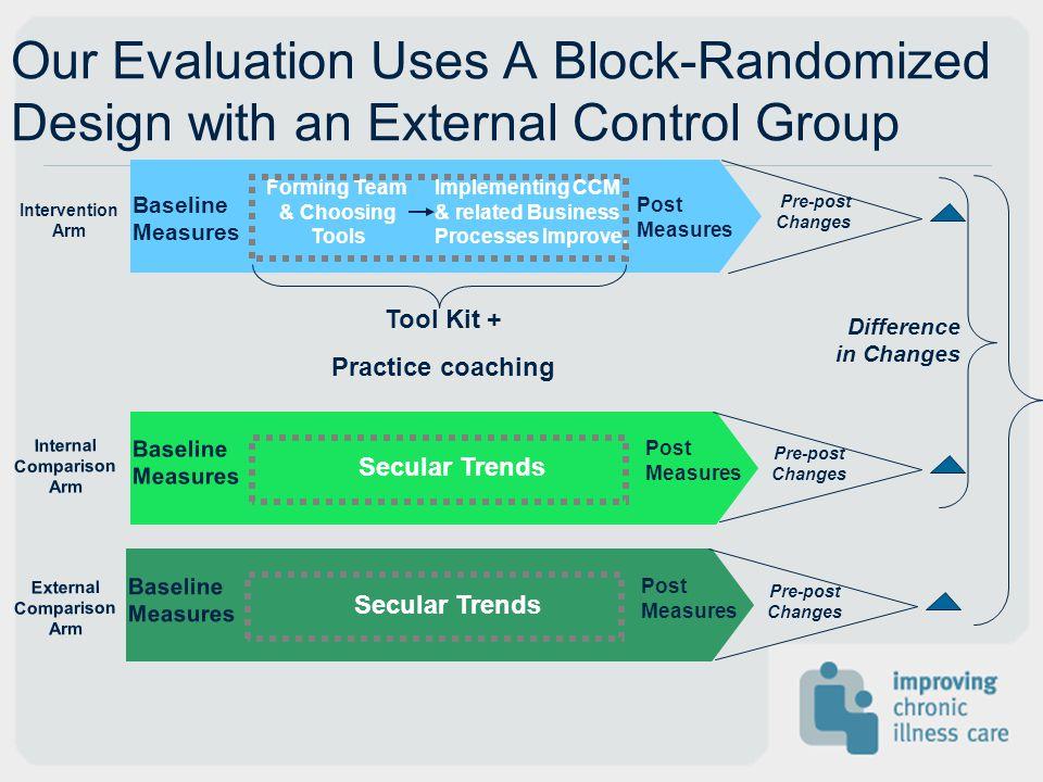 Internal Comparison Arm Baseline Measures Post Measures Our Evaluation Uses A Block-Randomized Design with an External Control Group Intervention Arm