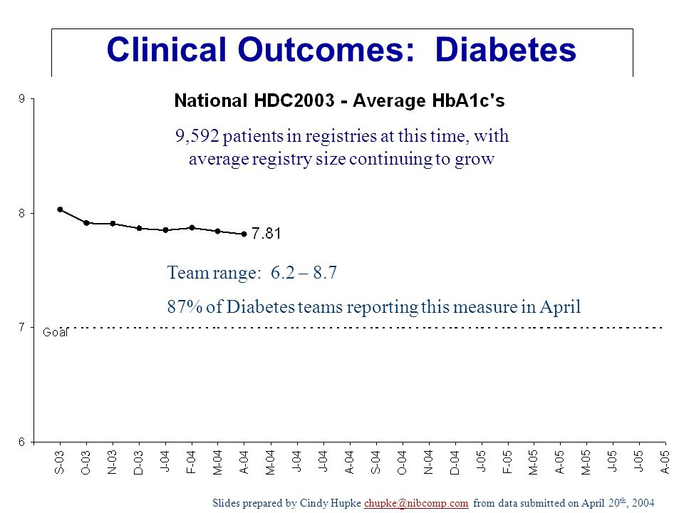 Clinical Outcomes: Diabetes Slides prepared by Cindy Hupke chupke@nibcomp.com from data submitted on April 20 th, 2004chupke@nibcomp.com 9,592 patients in registries at this time, with average registry size continuing to grow Team range: 6.2 – 8.7 87% of Diabetes teams reporting this measure in April