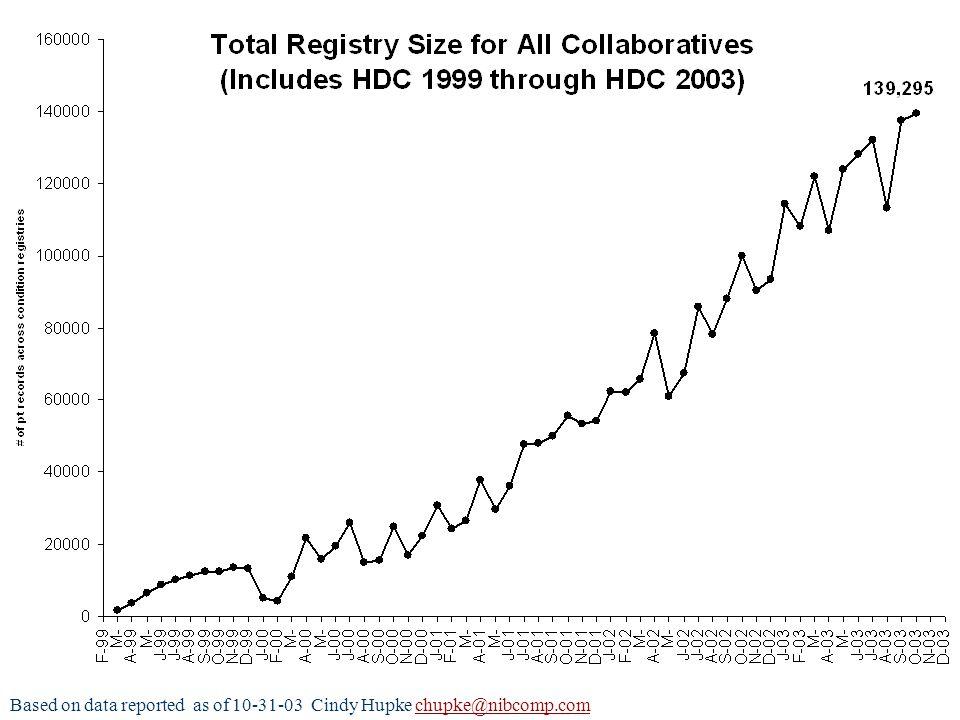 Based on data reported as of 10-31-03 Cindy Hupke chupke@nibcomp.comchupke@nibcomp.com