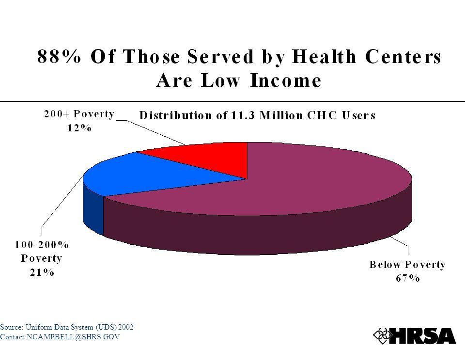 Source: Uniform Data System (UDS) 2002 Contact:NCAMPBELL@SHRS.GOV