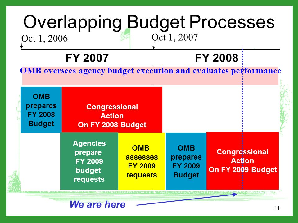 11 FY 2008 FY 2007 OMB prepares FY 2008 Budget Congressional Action On FY 2008 Budget We are here Agencies prepare FY 2009 budget requests OMB assesses FY 2009 requests OMB prepares FY 2009 Budget Congressional Action On FY 2009 Budget Overlapping Budget Processes Oct 1, 2006 Oct 1, 2007 OMB oversees agency budget execution and evaluates performance