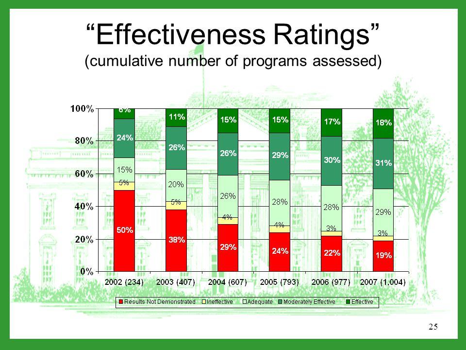 25 Effectiveness Ratings (cumulative number of programs assessed)