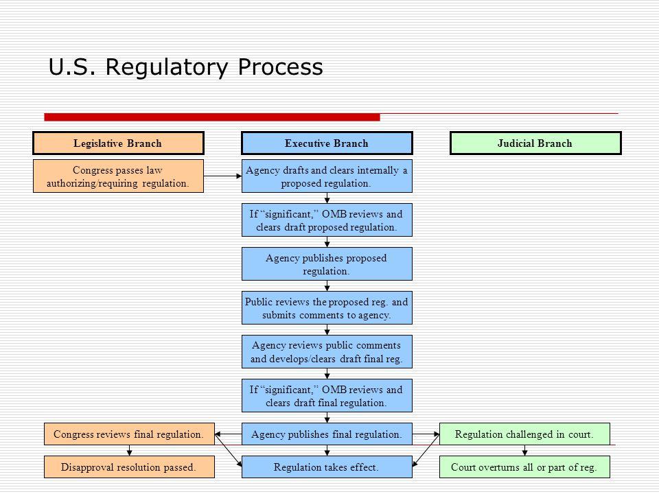 3 U.S. Regulatory Process Congress passes law authorizing/requiring regulation.