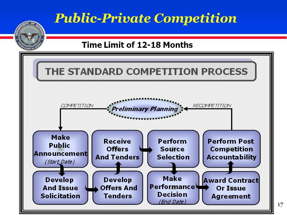 Public-Private Competition Time Limit of 12-18 Months 17
