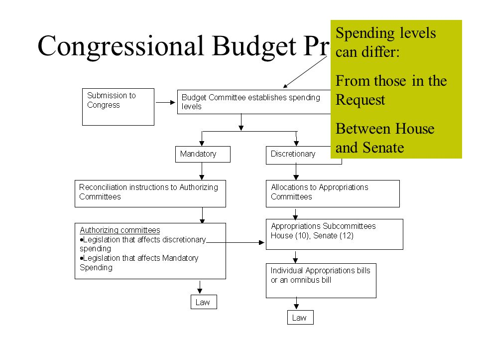 Congressional Budget Process Programs themselves changed by legislation.