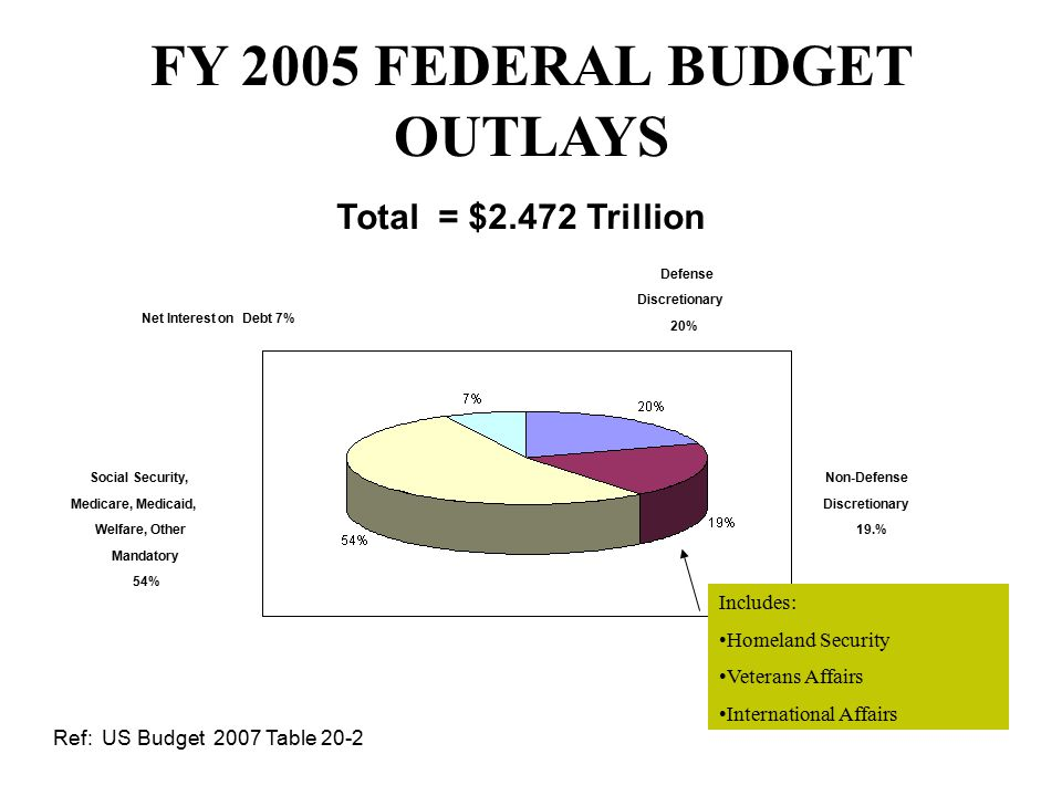 Federal Debt and Deficit Data for FY 2005: Outlays were $2.47 T Deficit was $0.32 T Debt was $7.9 T Which means that: The Government borrowed 13% of the money spent was borrowed.