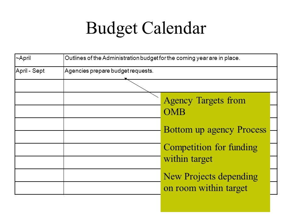 Budget Calendar ~AprilOutlines of the Administration budget for the coming year are in place.