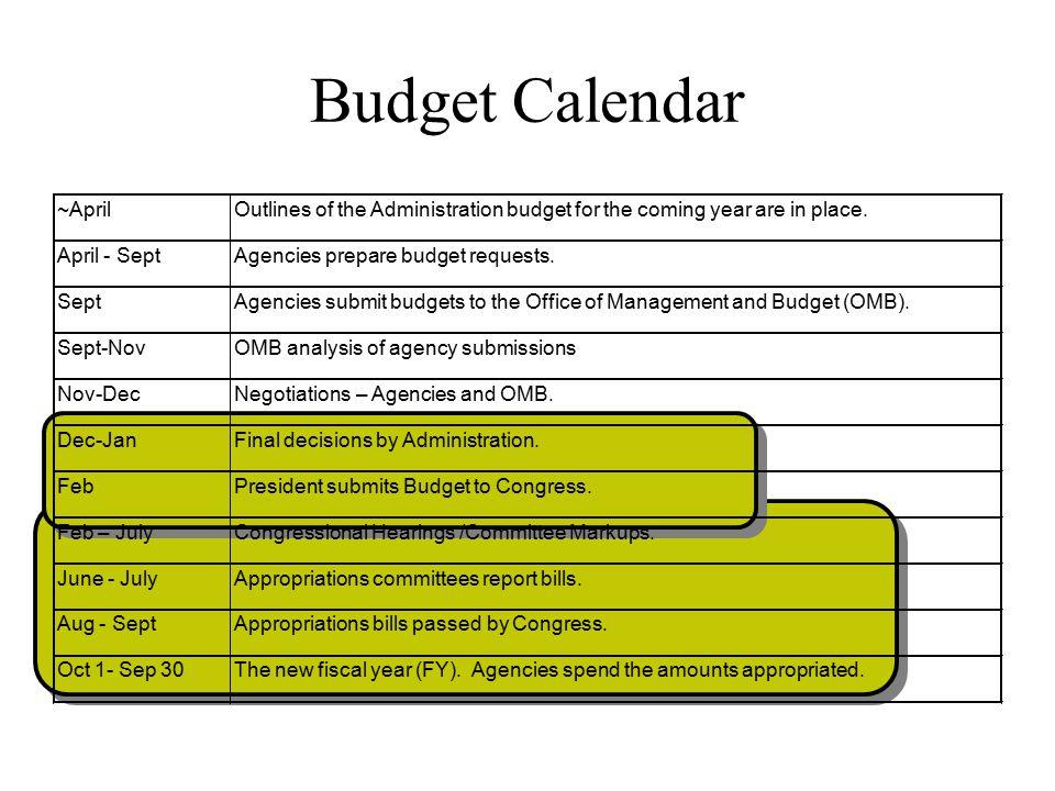 Congressional Budget Process