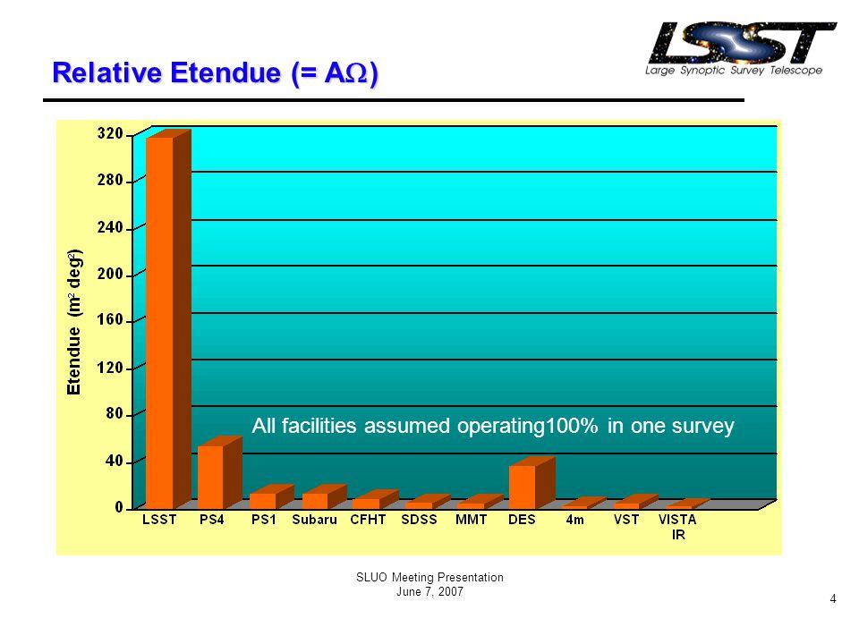 SLUO Meeting Presentation June 7, 2007 25 LSST Optical Design f/1.23 < 0.20 arcsec FWHM images in six bands: 0.3 - 1  m 3.5 ° FOV  Etendue = 319 m 2 deg 2 LSST optical layout Polychromatic diffraction energy collection 0.00 0.05 0.10 0.15 0.20 0.25 0.30 080160240320 Detector position ( mm ) Image diameter ( arc-sec ) U 80%G 80%R 80%I 80%Z 80%Y 80% U 50%G 50%R 50%I 50%Z 50%Y 50%