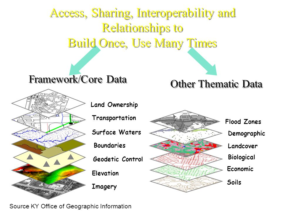 Other Thematic Data Elevation Geodetic Control Imagery Boundaries Surface Waters Transportation Land Ownership Framework/Core Data Access, Sharing, Interoperability and Relationships to Build Once, Use Many Times Soils Economic Biological Landcover Demographic Flood Zones Source KY Office of Geographic Information
