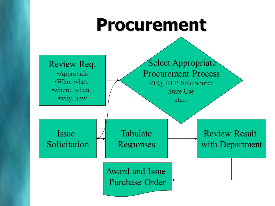 Procurement Review Req. Approvals Who, what, where, when, why, how Select Appropriate Procurement Process RFQ, RFP, Sole Source State Use etc... Issue