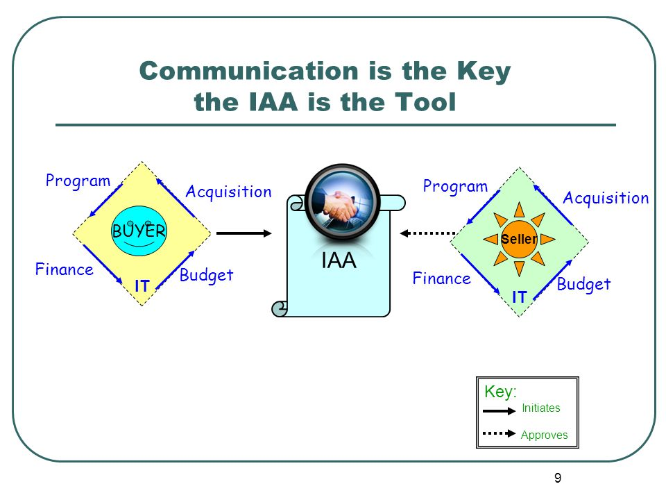 Communication is the Key the IAA is the Tool IAA Key: Initiates Approves 9 Program Finance Budget BUYER Acquisition Program Finance Budget Acquisition