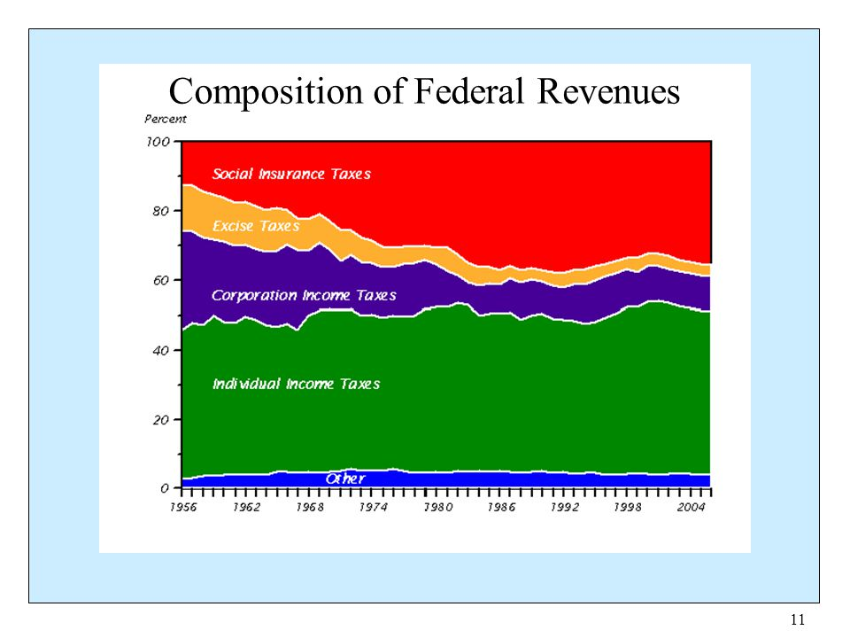 11 Composition of Federal Revenues