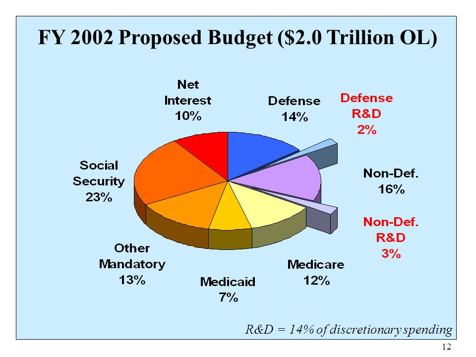 12 FY 2002 Proposed Budget ($2.0 Trillion OL) R&D = 14% of discretionary spending