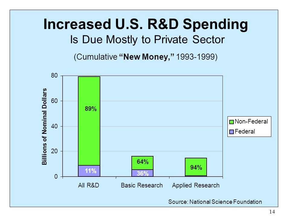 """14 Increased U.S. R&D Spending Is Due Mostly to Private Sector (Cumulative """"New Money,"""" 1993-1999) Source: National Science Foundation 0 20 40 60 80 A"""