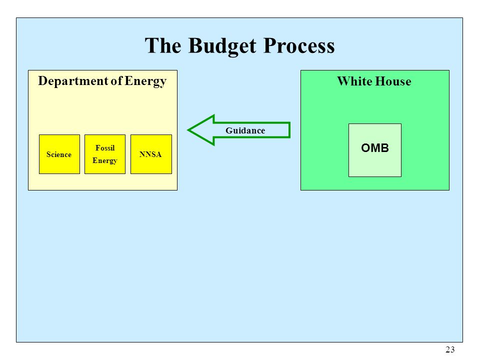 23 The Budget Process Department of Energy Science Fossil Energy NNSA White House OMB Guidance