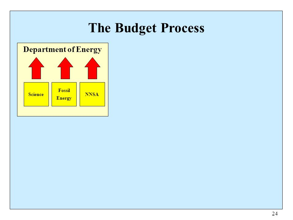 24 The Budget Process Department of Energy Science Fossil Energy NNSA