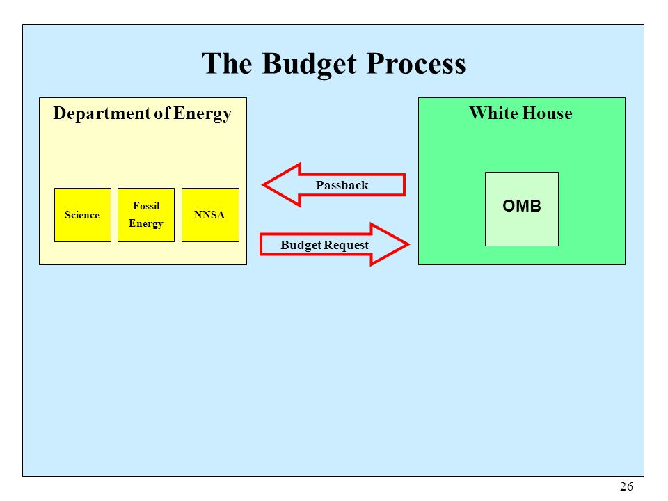 26 The Budget Process Department of Energy Science Fossil Energy NNSA White House OMB Budget Request Passback