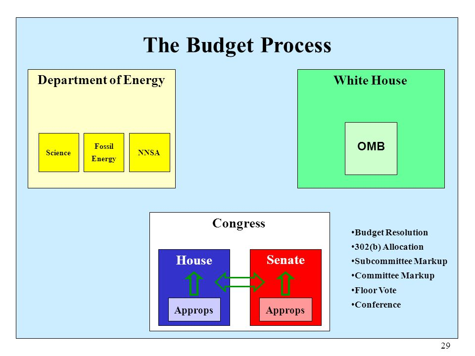 29 The Budget Process Department of Energy Science Fossil Energy NNSA White House OMB Congress House Senate Approps Budget Resolution 302(b) Allocatio