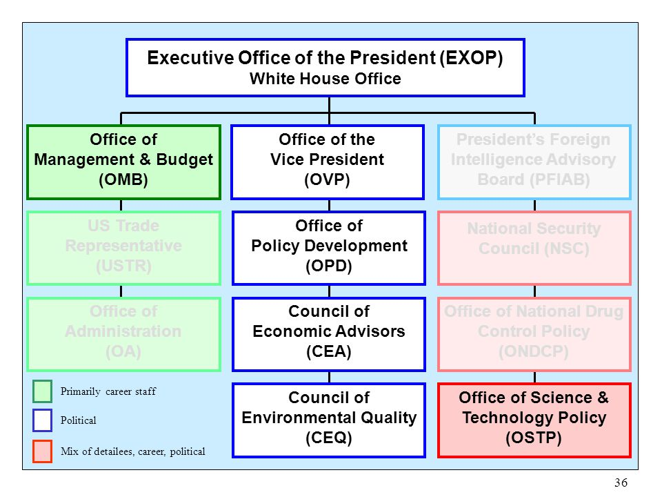 36 Executive Office of the President (EXOP) White House Office Office of Management & Budget (OMB) Office of the Vice President (OVP) National Securit