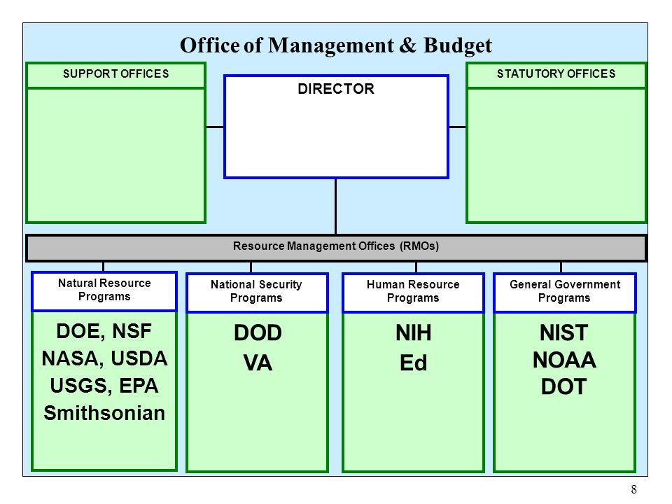 8 DOE, NSF NASA, USDA USGS, EPA Smithsonian DOD VA NIH Ed NIST NOAA DOT Resource Management Offices (RMOs) Natural Resource Programs National Security