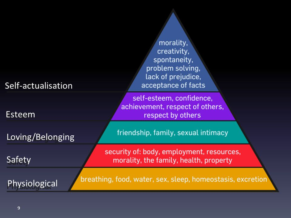 9 Text Self-actualisation Esteem Loving/Belonging Safety Physiological