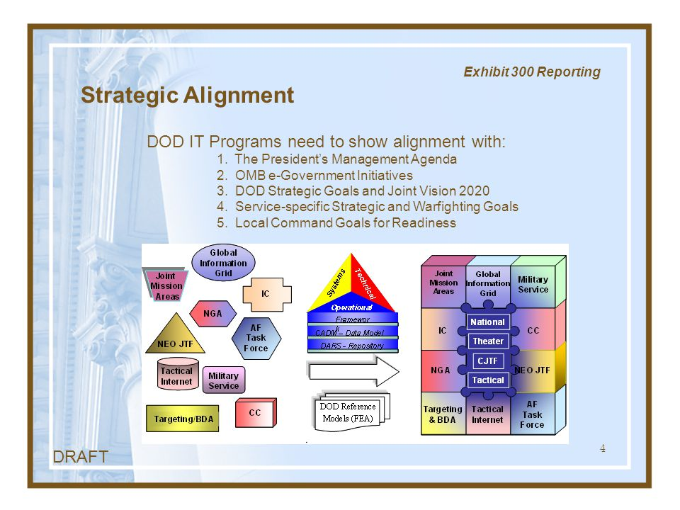 4 Exhibit 300 Reporting Strategic Alignment DOD IT Programs need to show alignment with: 1. The President's Management Agenda 2. OMB e-Government Init