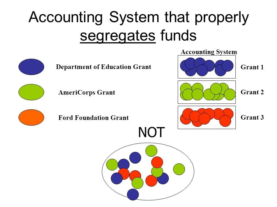 Accounting System that properly segregates funds Department of Education Grant AmeriCorps Grant Ford Foundation Grant Accounting System Grant 1 Grant
