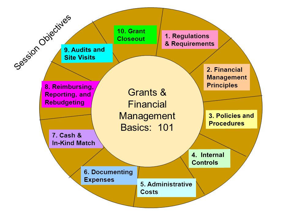 Program Income Gross Program Income – All funds collected as a direct result of grant funded-activities Net Program Income – The amount after deducting costs associated with generating the income All Program Income must be used for grant- related purposes Program Income and the supporting documentation is auditable