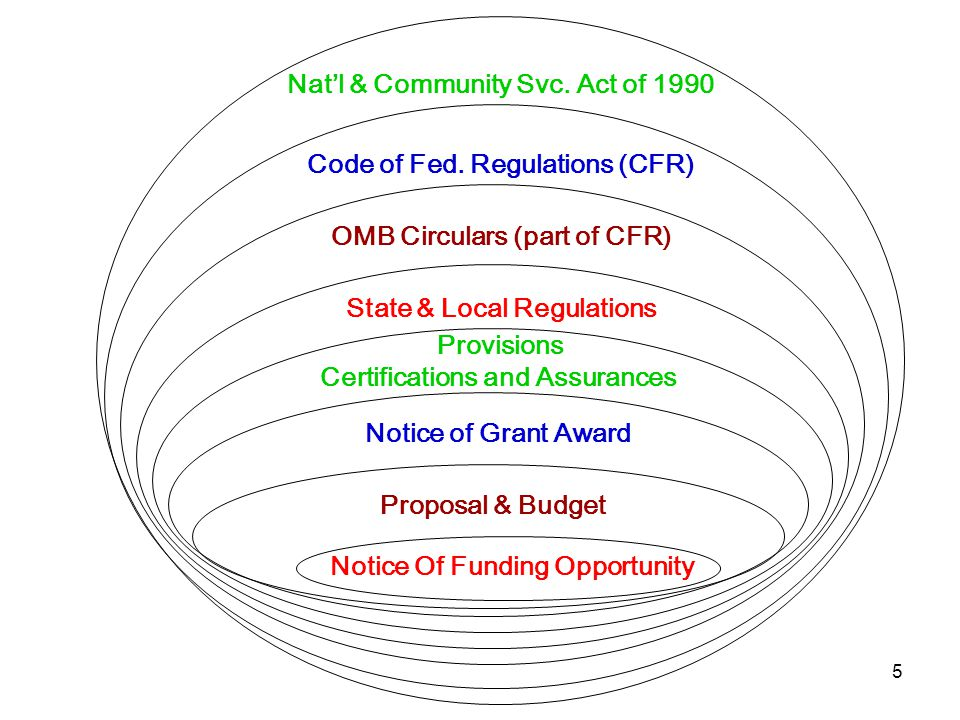 5 Nat'l & Community Svc. Act of 1990 Code of Fed. Regulations (CFR) OMB Circulars (part of CFR) State & Local Regulations Notice Of Funding Opportunit