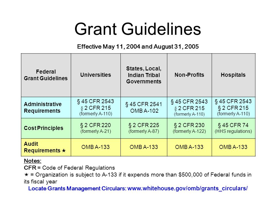 Grant Guidelines Federal Grant Guidelines Universities States, Local, Indian Tribal Governments Non-ProfitsHospitals Administrative Requirements § 45