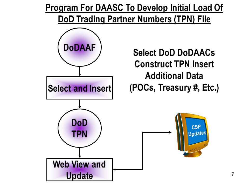 7 Program For DAASC To Develop Initial Load Of DoD Trading Partner Numbers (TPN) File DoD TPN DoDAAF Select and Insert Web View and Update CSP Updates Select DoD DoDAACs Construct TPN Insert Additional Data (POCs, Treasury #, Etc.)