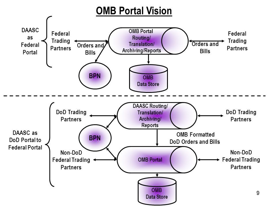 9 OMB Portal Vision OMB Portal Routing/ Translation/ Archiving/Reports OMB Data Store BPN DAASC as Federal Portal Federal Trading Partners Orders and Bills Orders and Bills Federal Trading Partners OMB Portal BPN DAASC Routing/ Translation/ Archiving/ Reports OMB Data Store DAASC as DoD Portal to Federal Portal Non-DoD Federal Trading Partners DoD Trading Partners Non-DoD Federal Trading Partners DoD Trading Partners OMB Formatted DoD Orders and Bills