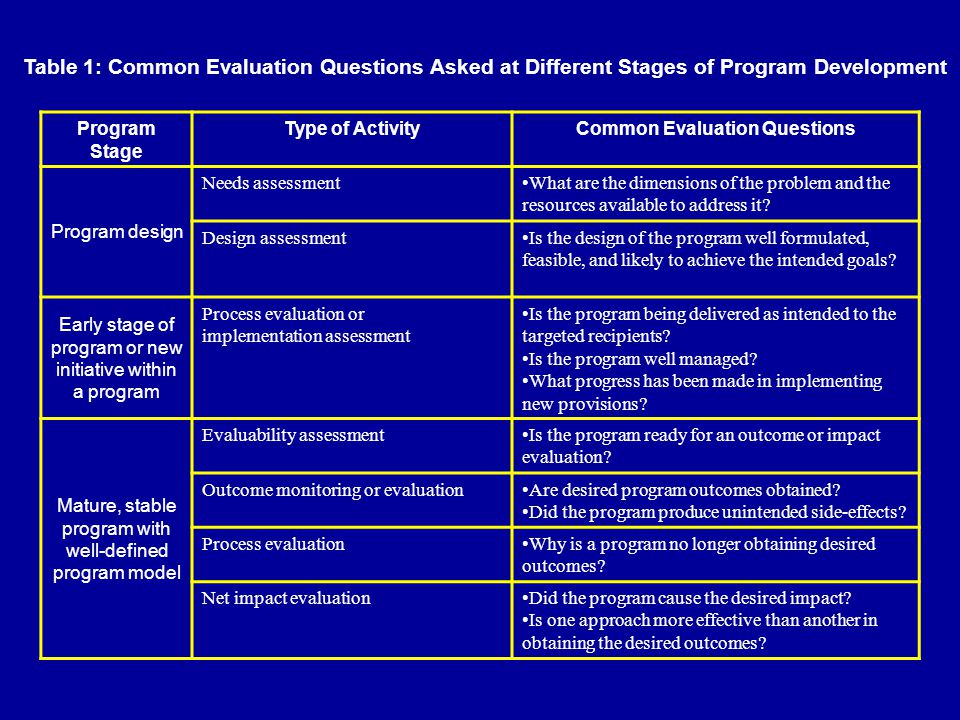 Table 1: Common Evaluation Questions Asked at Different Stages of Program Development Program Stage Type of ActivityCommon Evaluation Questions Program design Needs assessmentWhat are the dimensions of the problem and the resources available to address it.