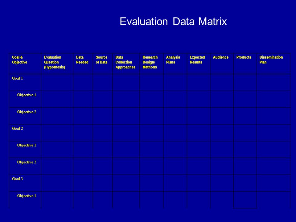 Evaluation Data Matrix Goal & Objective Evaluation Question (Hypothesis) Data Needed Source of Data Data Collection Approaches Research Design/ Methods Analysis Plans Expected Results AudienceProductsDissemination Plan Goal 1 Objective 1 Objective 2 Goal 2 Objective 1 Objective 2 Goal 3 Objective 1