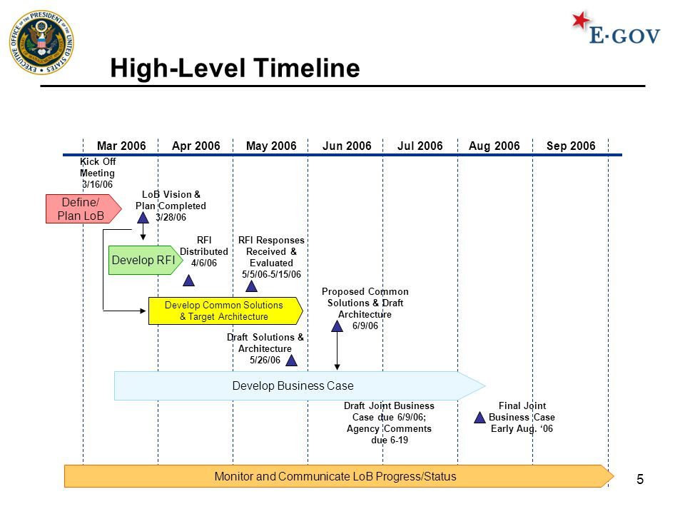 5 High-Level Timeline Mar 2006 Apr 2006May 2006Jun 2006Jul 2006Aug 2006Sep 2006 Kick Off Meeting 3/16/06 Proposed Common Solutions & Draft Architecture 6/9/06 Draft Solutions & Architecture 5/26/06 RFI Distributed 4/6/06 Develop Common Solutions & Target Architecture Define/ Plan LoB Monitor and Communicate LoB Progress/Status RFI Responses Received & Evaluated 5/5/06-5/15/06 LoB Vision & Plan Completed 3/28/06 Develop Business Case Draft Joint Business Case due 6/9/06; Agency Comments due 6-19 Final Joint Business Case Early Aug.
